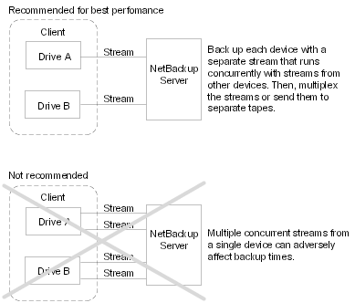 When to use multiple data streams